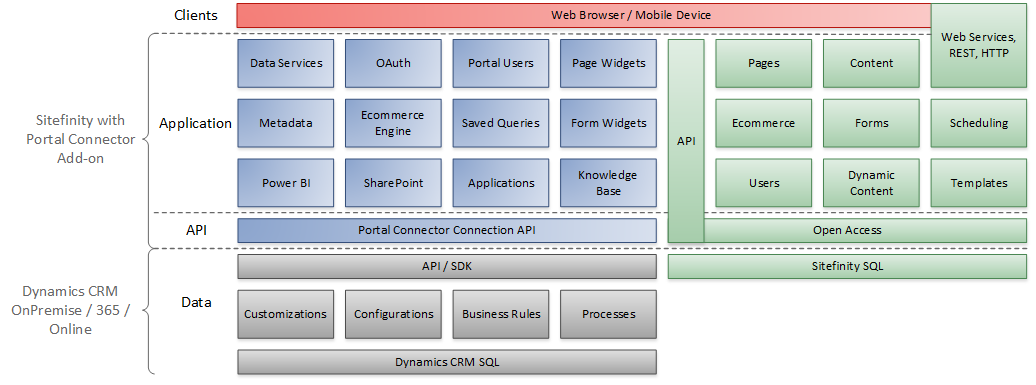 Portal Connector Architecture