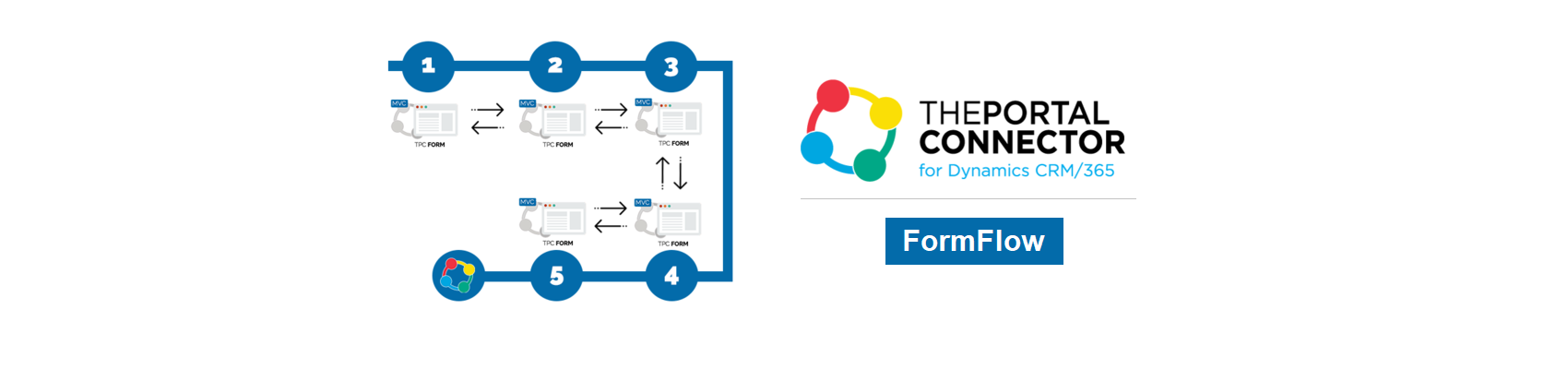 The Portal Connector FormFlow