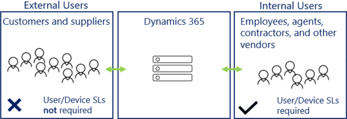 Multiplexing for Dynamics